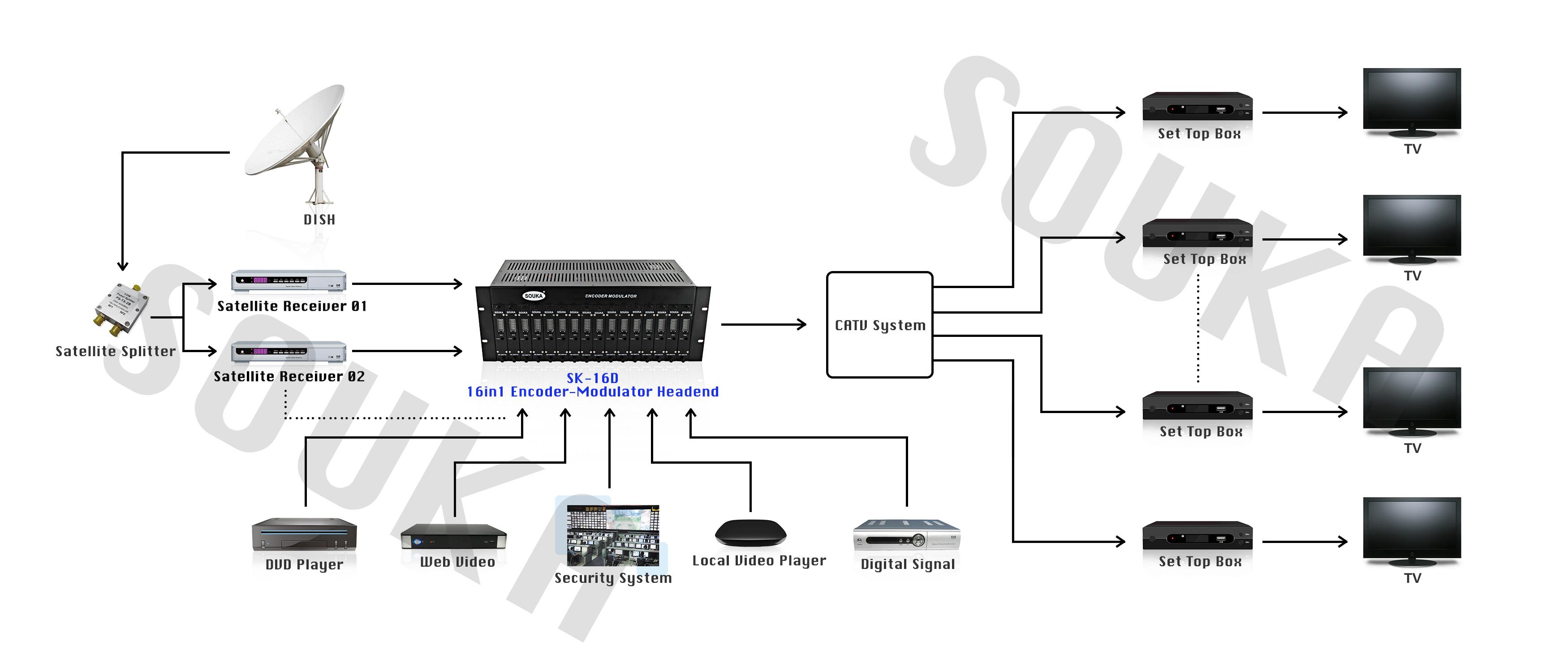SOUKA Digital Modulator System